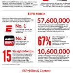 ESPN Digital Usage Report 15.07